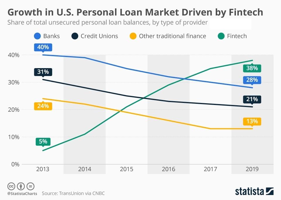 short-term loans service