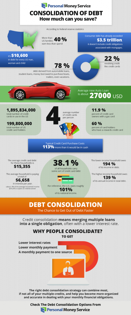 why consolidate debts