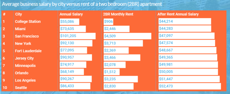 rent vs salary in the USA