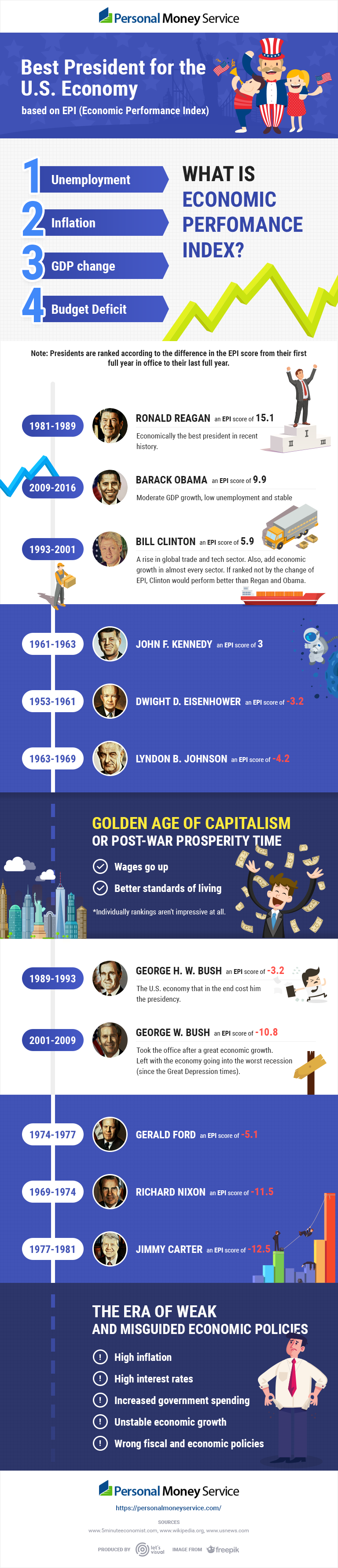 infographics about presidents