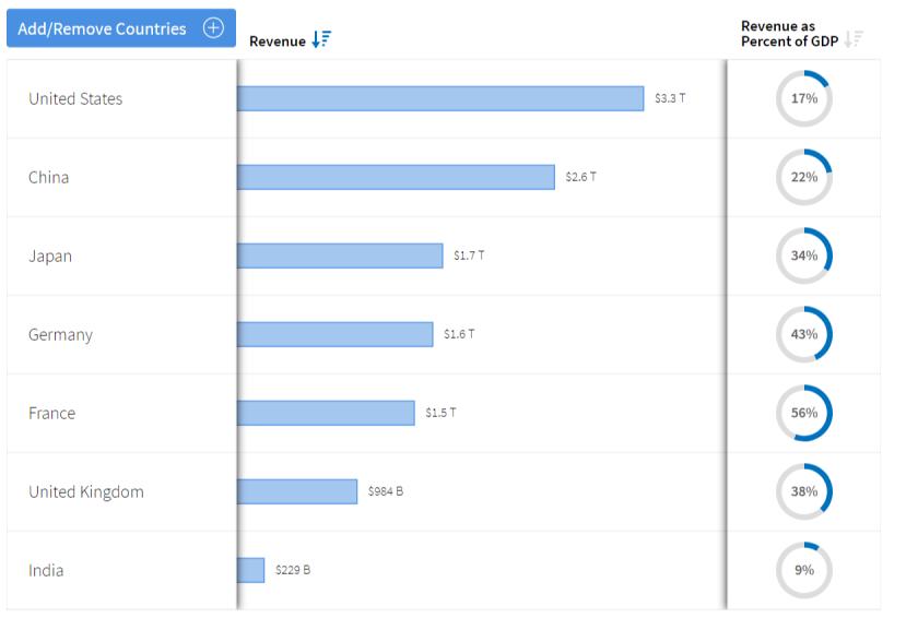 revenue country comparison