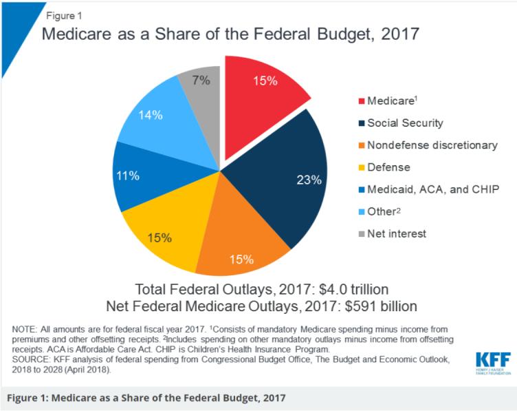medicare federal budget