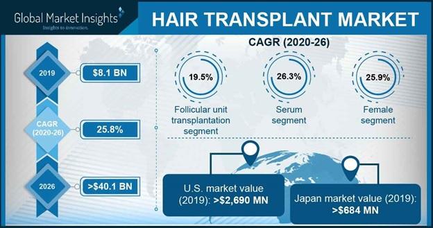 hair transplant loan uusa