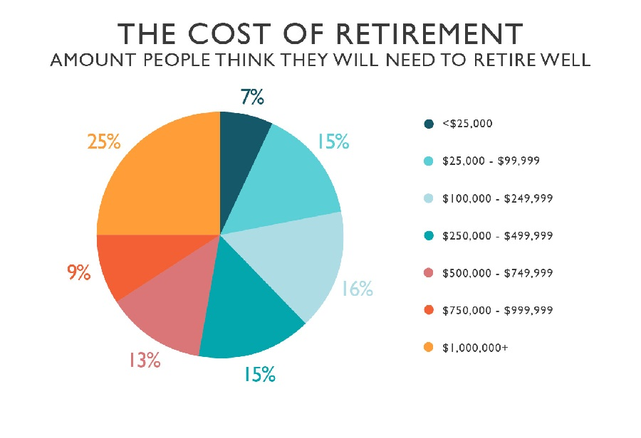 loans for the retired