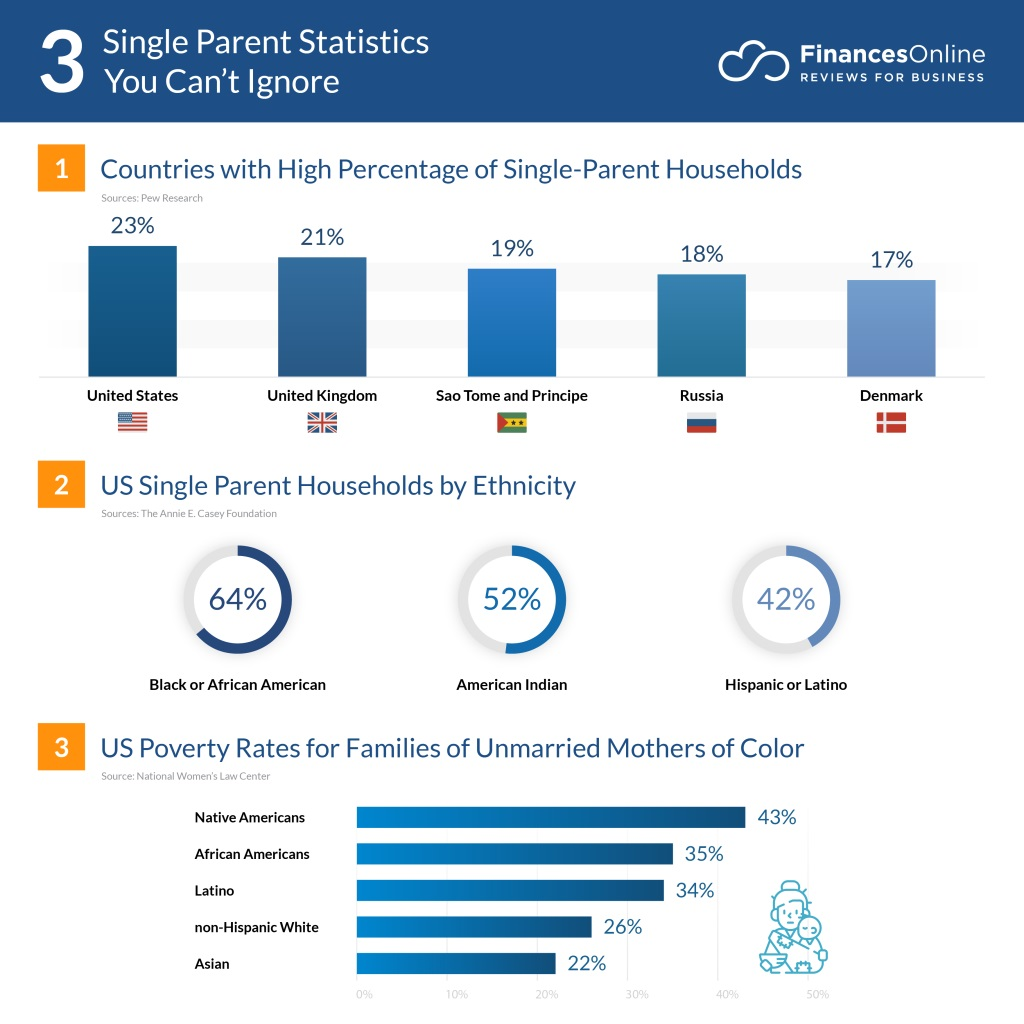 single parent sba loans