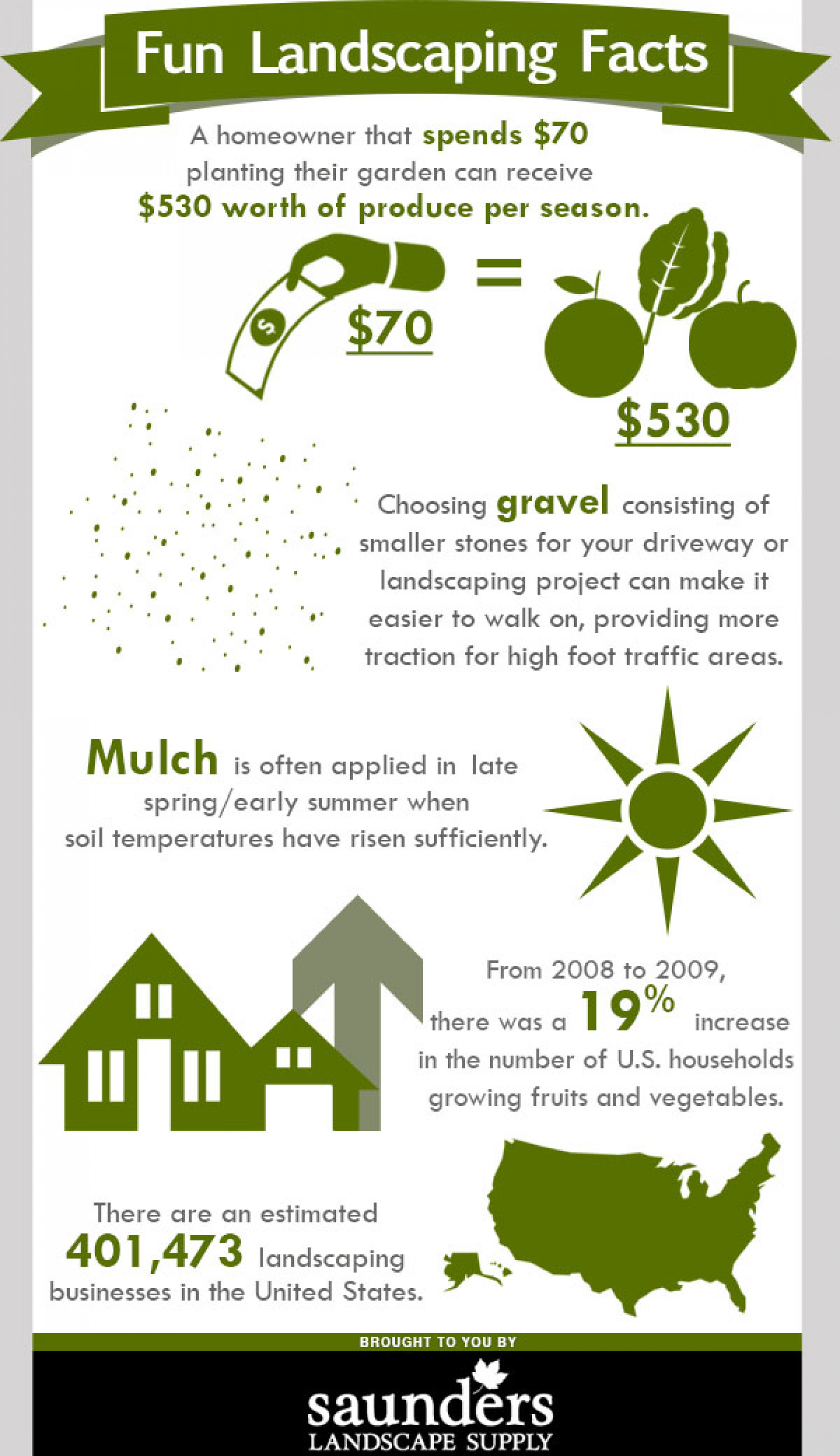 home loans for landscaping